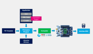 Pulse width Modulation (PWM) in STM32F103C8: Controlling Speed of DC Fan