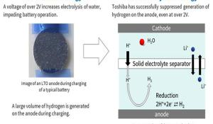 Aqueous Lithium-ion Battery Developed by Toshiba