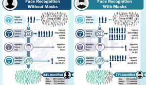 Facial Recognition Algorithm