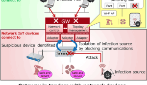 Fujitsu Develops Network Control Technology to Minimize Impact of Cyberattacks on IoT Devices