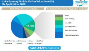 LoRa Gateway Module Market Value Share by Application - 2018