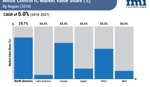 Motor Control IC Market Value Share