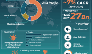 Automotive HMI Market Infographics