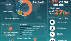 Automotive HMI Market Infographics