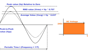 AC-Circuit-Theory-(Part 2)-Peak-Average-and-RMS-Values on