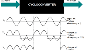Cycloconverters – Types, Working and Application