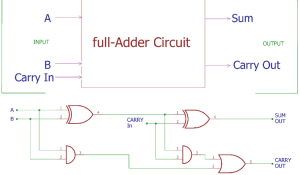 Full Adder Circuit and its Construction