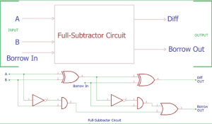 Full Subtractor Circuit and Constructions