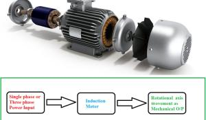 Induction Motor Working Principle