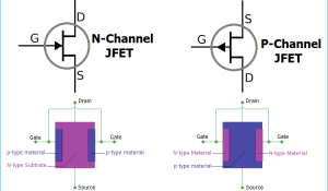 JFET Construction, Working and Biasing
