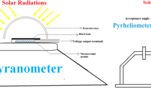 Solar Radiation Measurement Methods using Pyrheliometer and Pyranometer